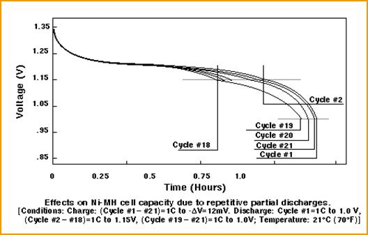 Li Ion Discharge Curve. Several full discharge cycles